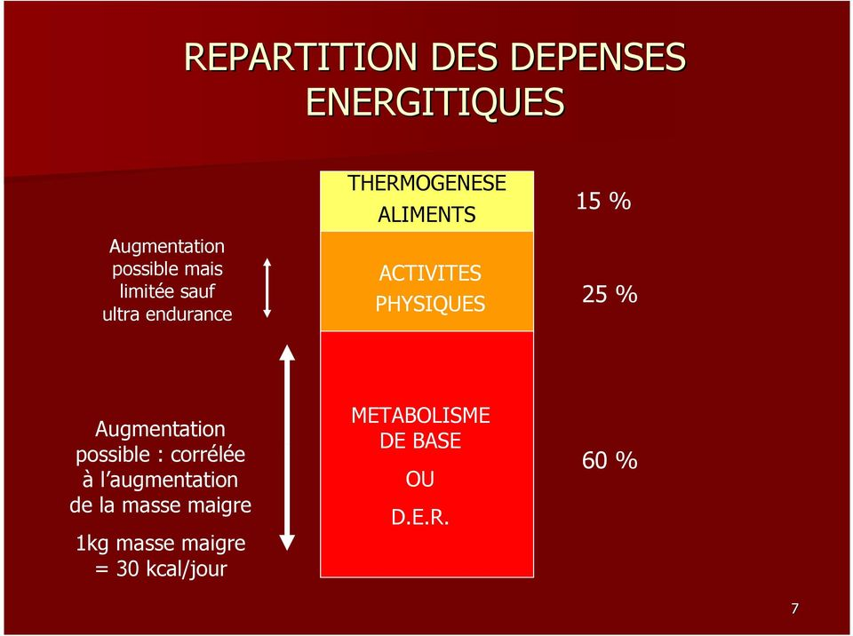 15 % 25 % Augmentation possible : corrélée à l augmentation de la