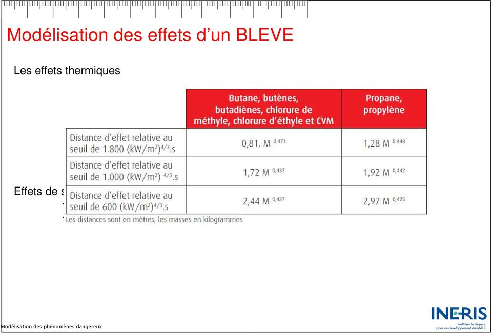 Effets de surpression Calcul de