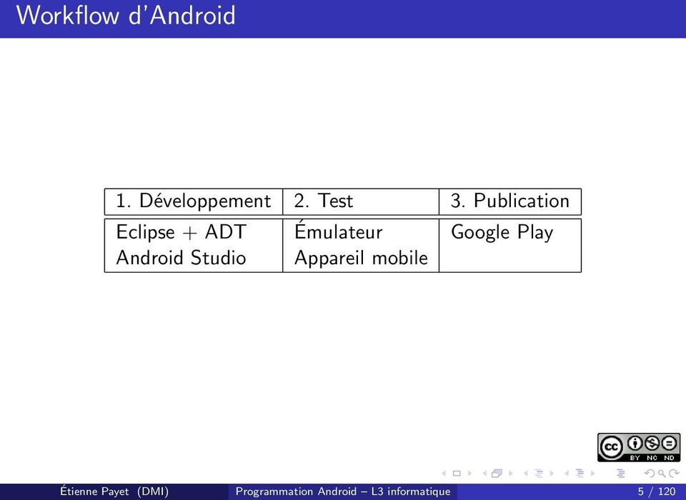 Android Studio Appareil mobile Étienne Payet