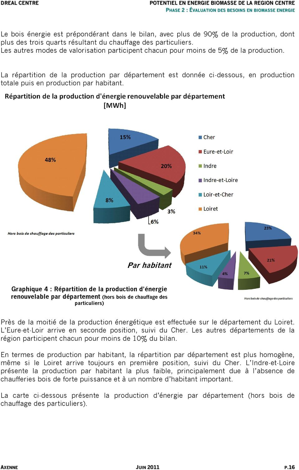 La répartition de la production par département est donnée ci-dessous, en production totale puis en production par habitant.
