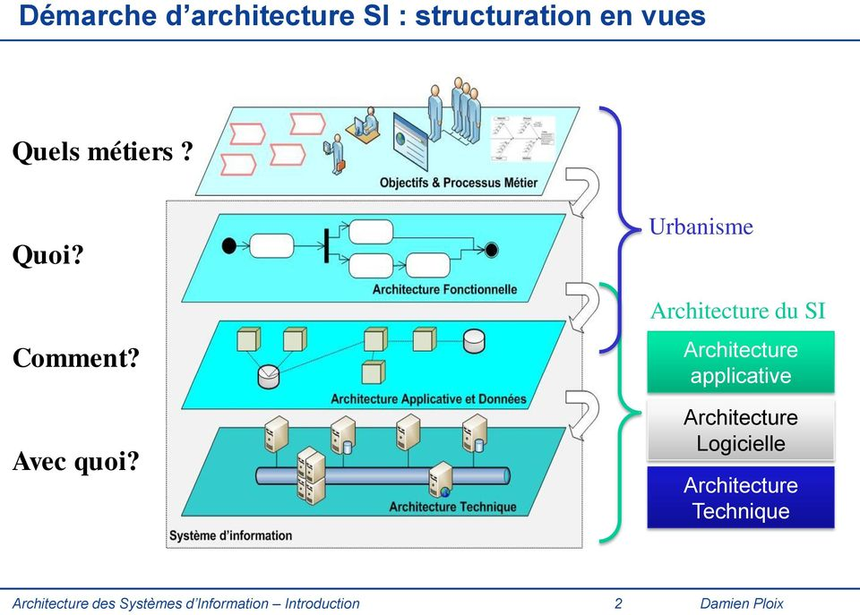 Urbanisme Architecture du SI Architecture applicative