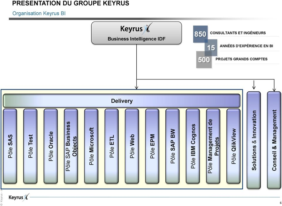 Conseil & Management PRESENTATION DU GROUPE KEYRUS Organisation Keyrus BI Business Intelligence