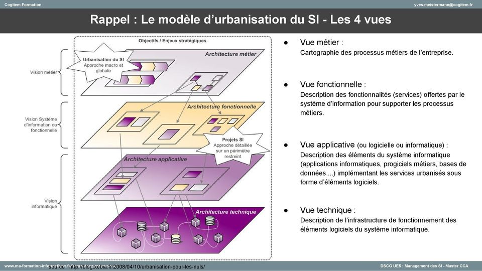 Management des syst mes d information si s1 for Definition architecture informatique
