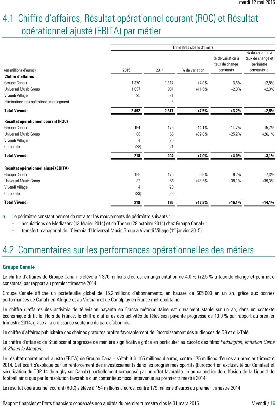 Vivendi Village 25 21 +17,6% +14,3% - Eliminations des opérations intersegment - (5) +92,9% +92,9% +92,9% Total Vivendi 2 492 2 317 +7,5% +3,2% +2,5% Résultat opérationnel courant (ROC) Groupe Canal+