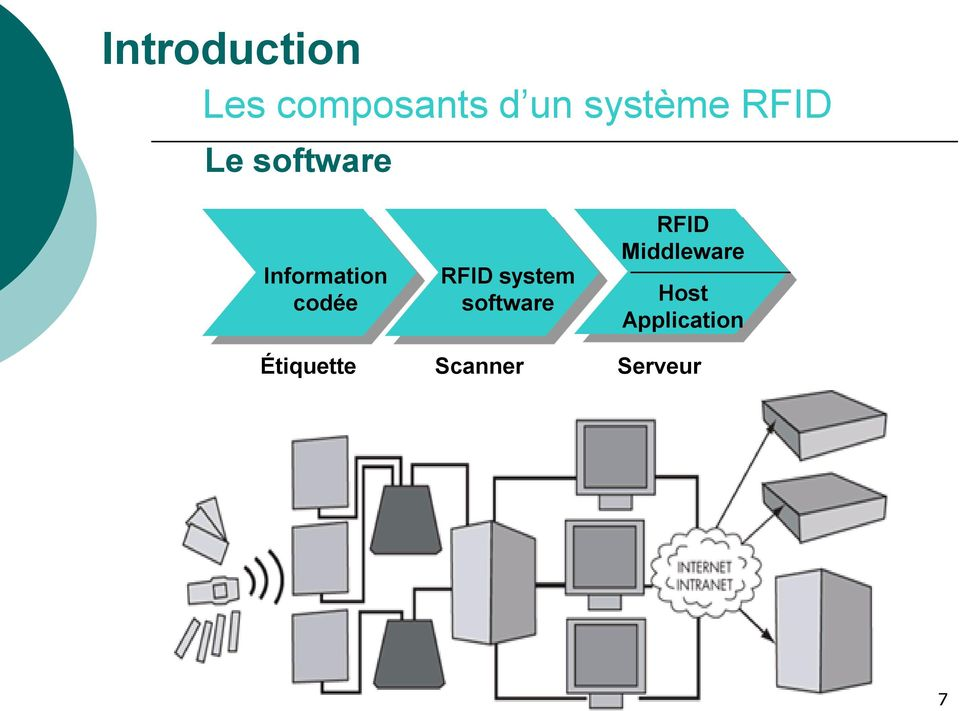 system software RFID Middleware