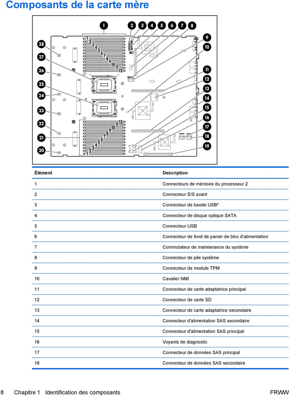 NMI 11 Connecteur de carte adaptatrice principal 12 Connecteur de carte SD 13 Connecteur de carte adaptatrice secondaire 14 Connecteur d'alimentation SAS secondaire 15 Connecteur
