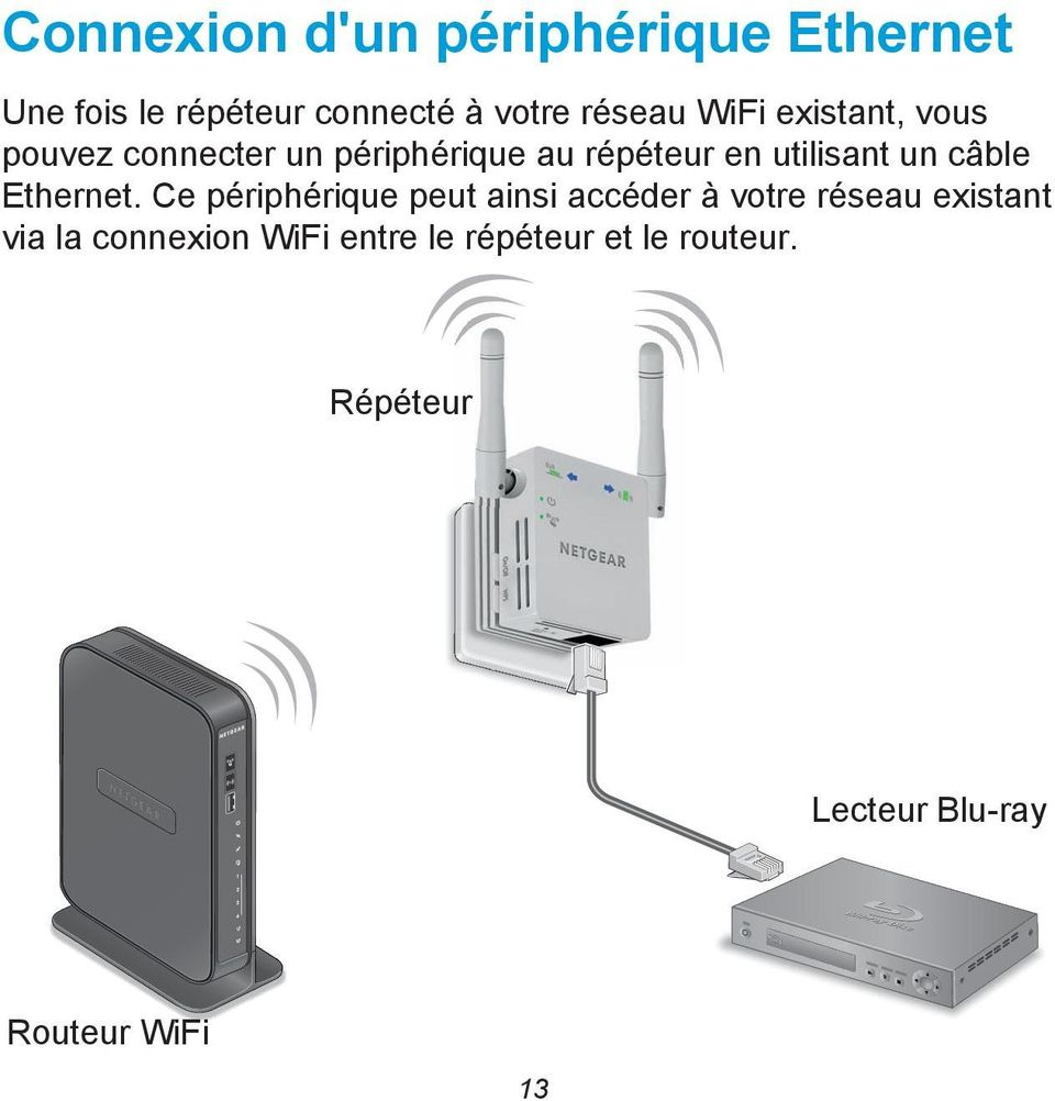 câble Ethernet.