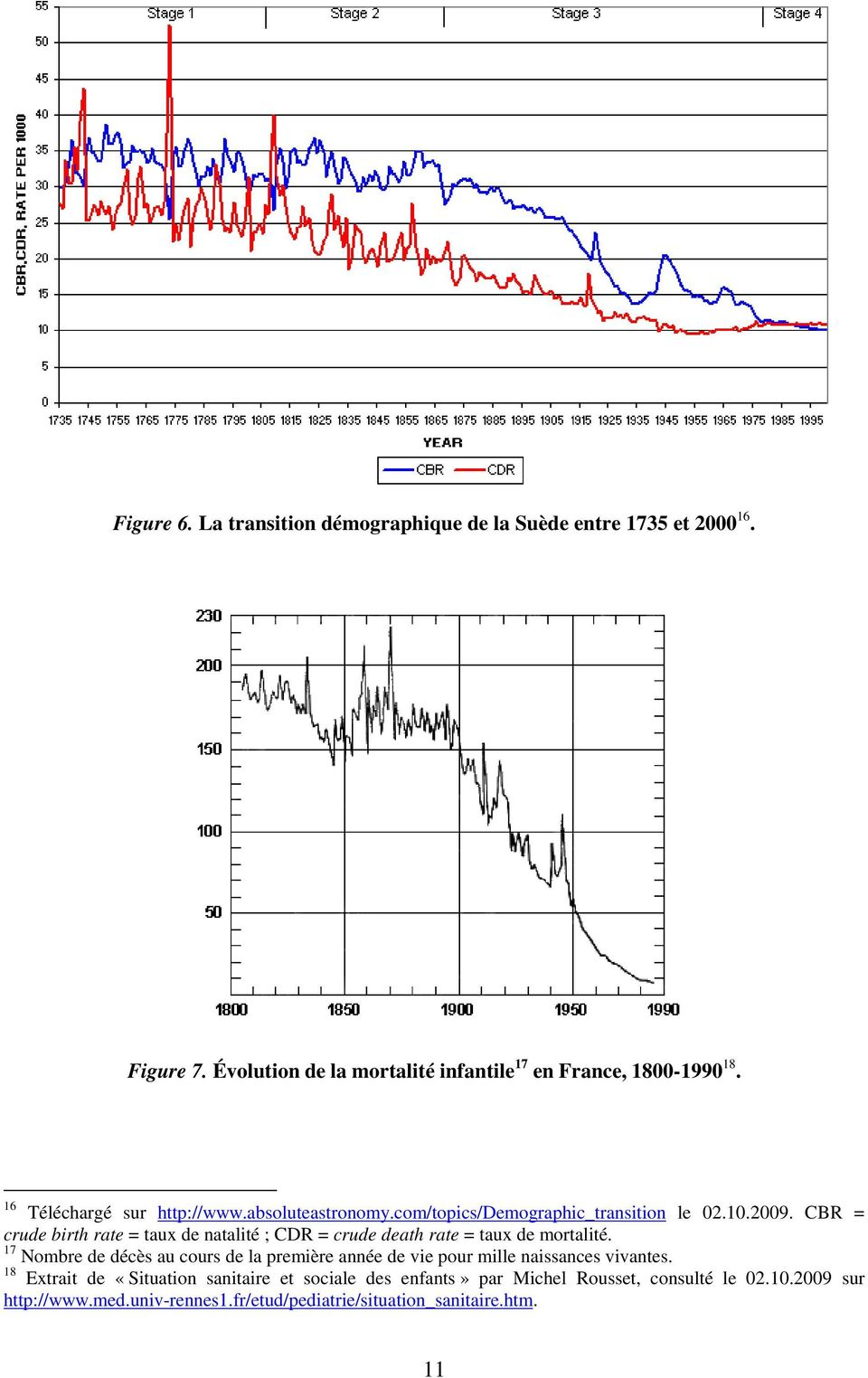 CBR = crude birth rate = taux de natalité ; CDR = crude death rate = taux de mortalité.