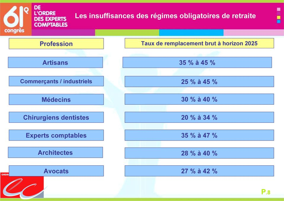 industriels Médecins Chirurgiens dentistes Experts comptables Architectes