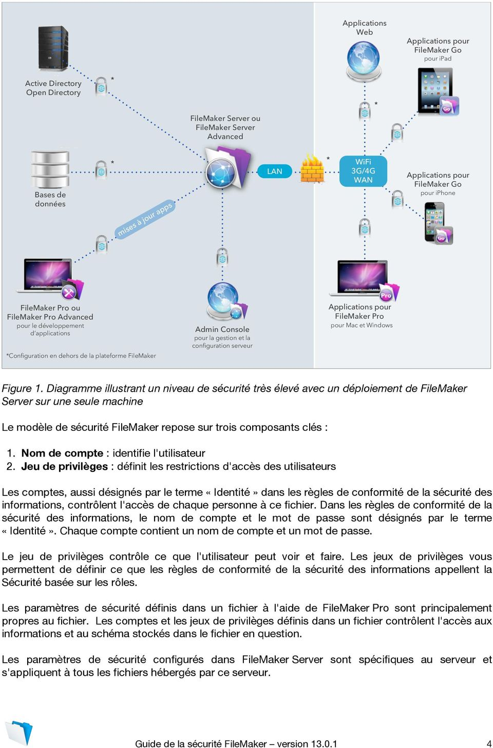 gestion et la configuration serveur Applications pour FileMaker Pro pour Mac et Windows Figure 1.
