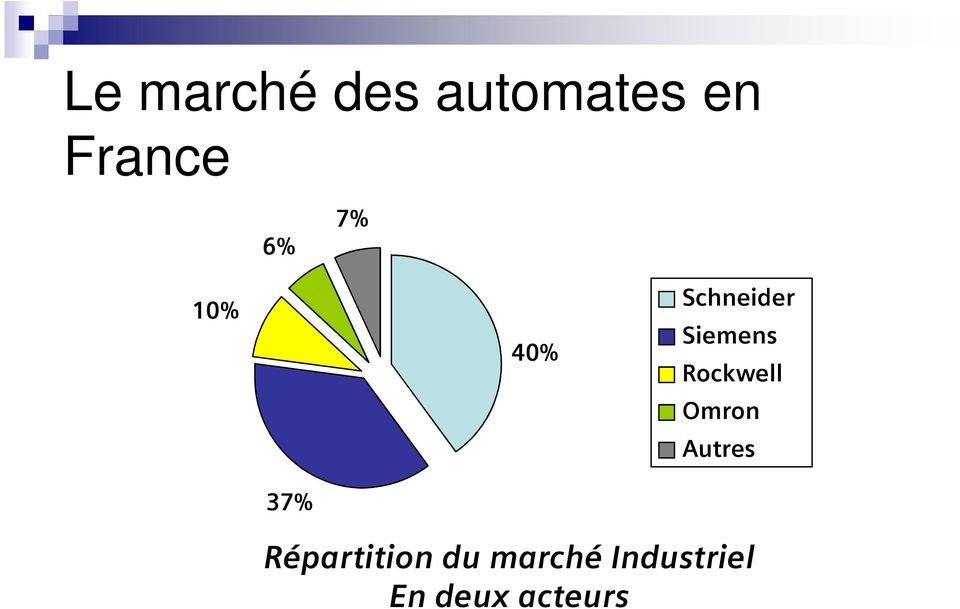 Rockwell Omron Autres 37%
