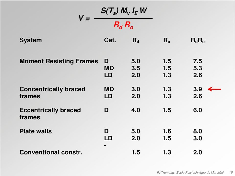 6 Concentrically braced MD 3.0 1.3 3.9 frames LD 2.0 1.3 2.
