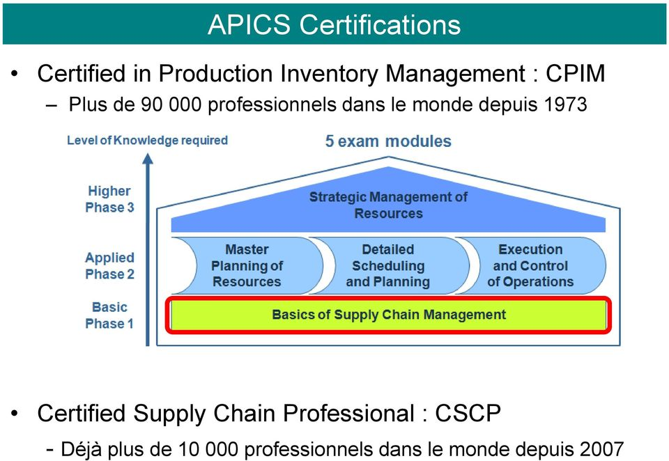 monde depuis 1973 Certified Supply Chain Professional :