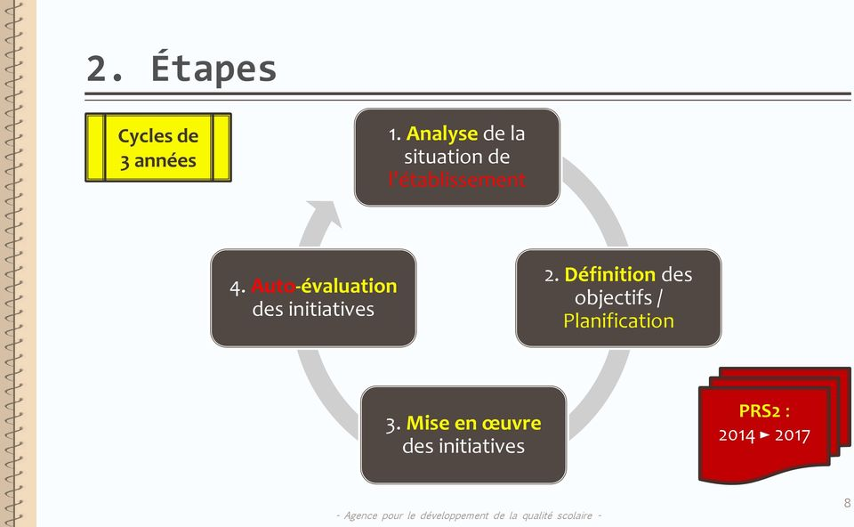 Auto-évaluation des initiatives 2.