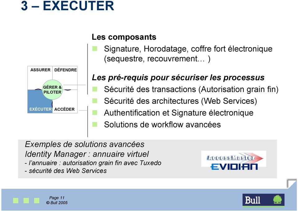 architectures (Web Services) Authentification et Signature électronique Solutions de workflow avancées Exemples de