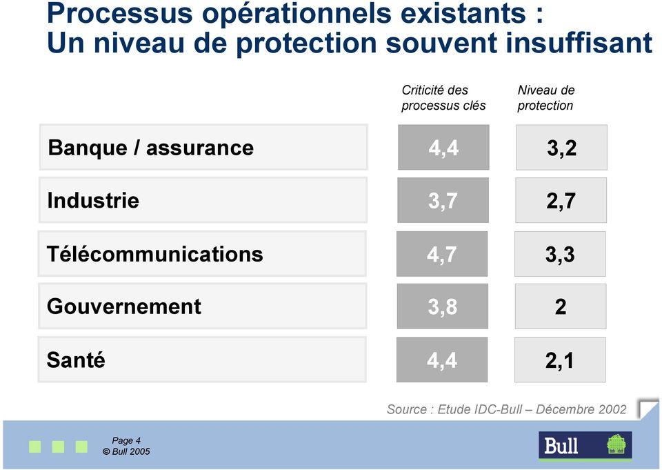 Niveau de protection 3,2 Industrie 3,7 2,7 Télécommunications 4,7 3,3