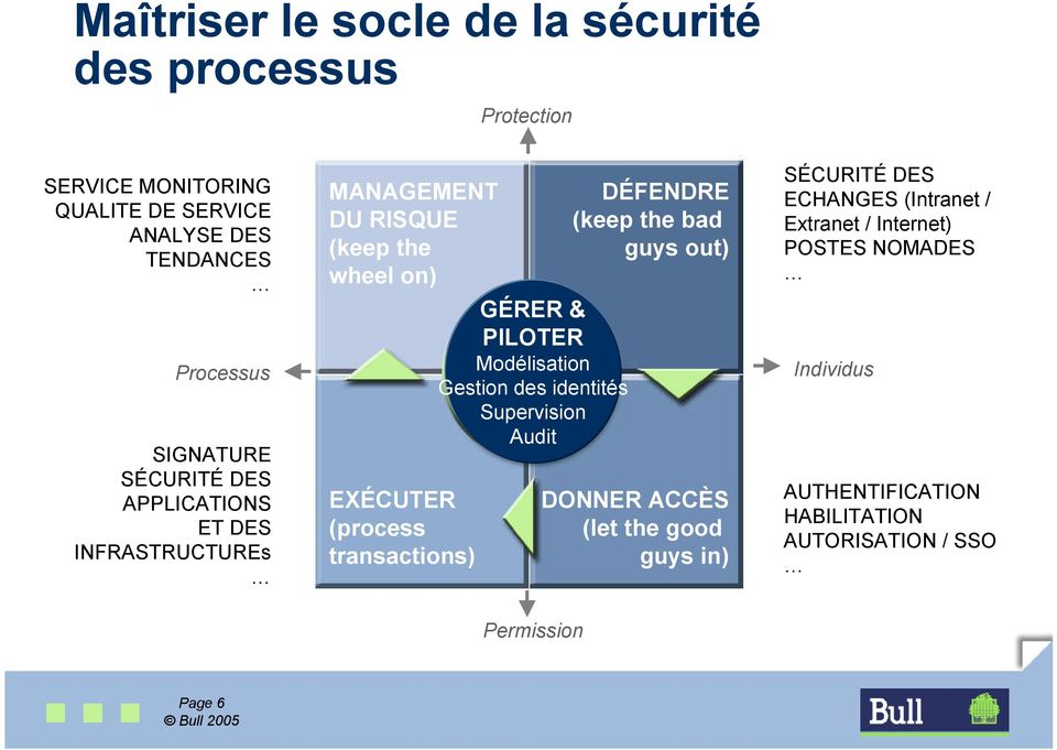 transactions) Modélisation Gestion des identités Supervision Audit (keep the bad guys out) DONNER ACCÈS (let the good guys in)