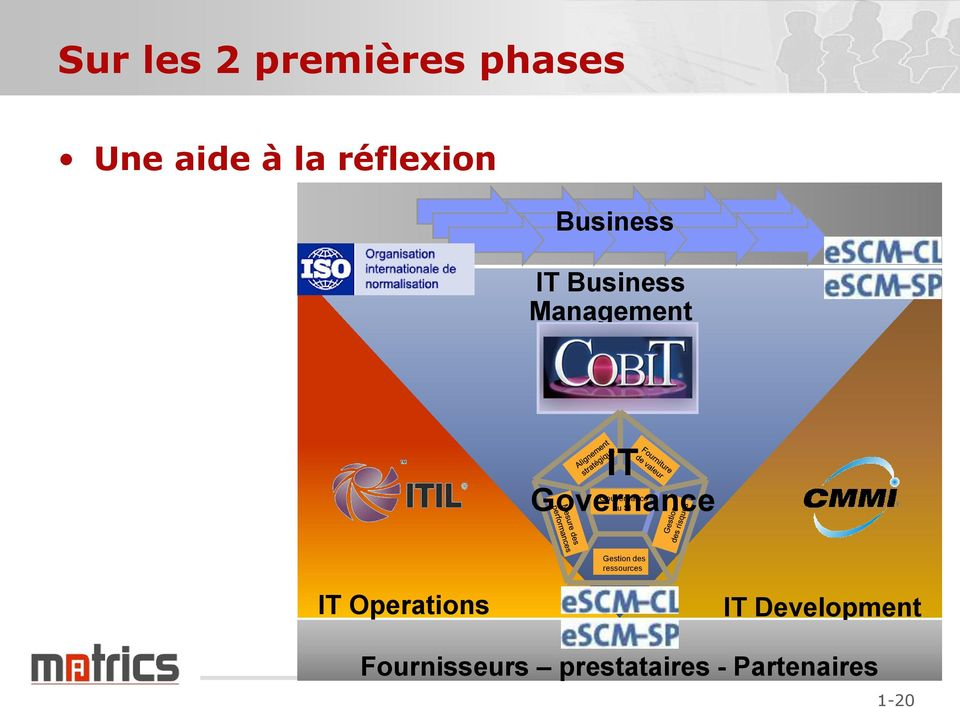 Governance du SI Gestion des ressources IT