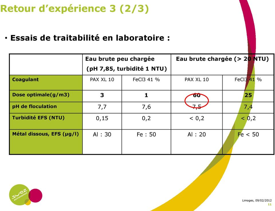 XL 10 FeCl3 41 % Dose optimale(g/m3) 3 1 60 25 ph de floculation 7,7 7,6 7,5 7,4 Turbidité