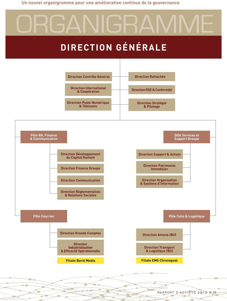 Direction Finance Groupe Direction Support & Achats Direction Patrimoine Immobilier Direction Communication Direction Organisation & Système d Information Direction Réglementation & Relations