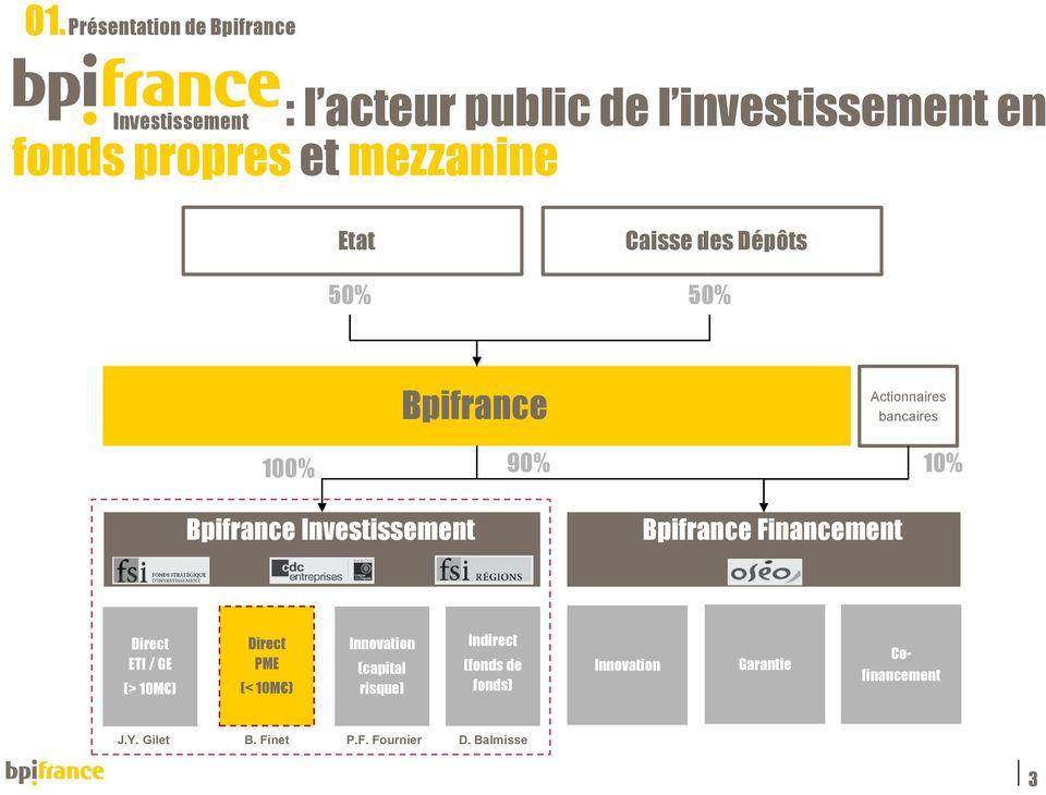 Investissement Bpifrance Financement Direct ETI / GE (> 10M ) Direct PME (< 10M ) Innovation (capital