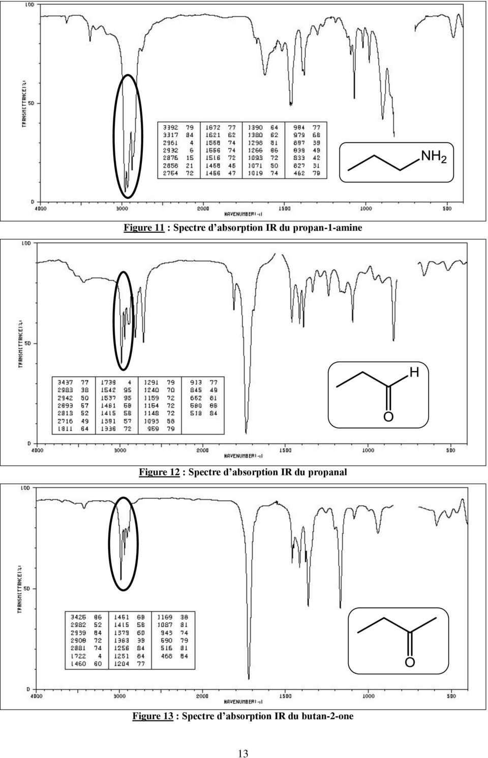 absorption IR du propanal Figure 13 :