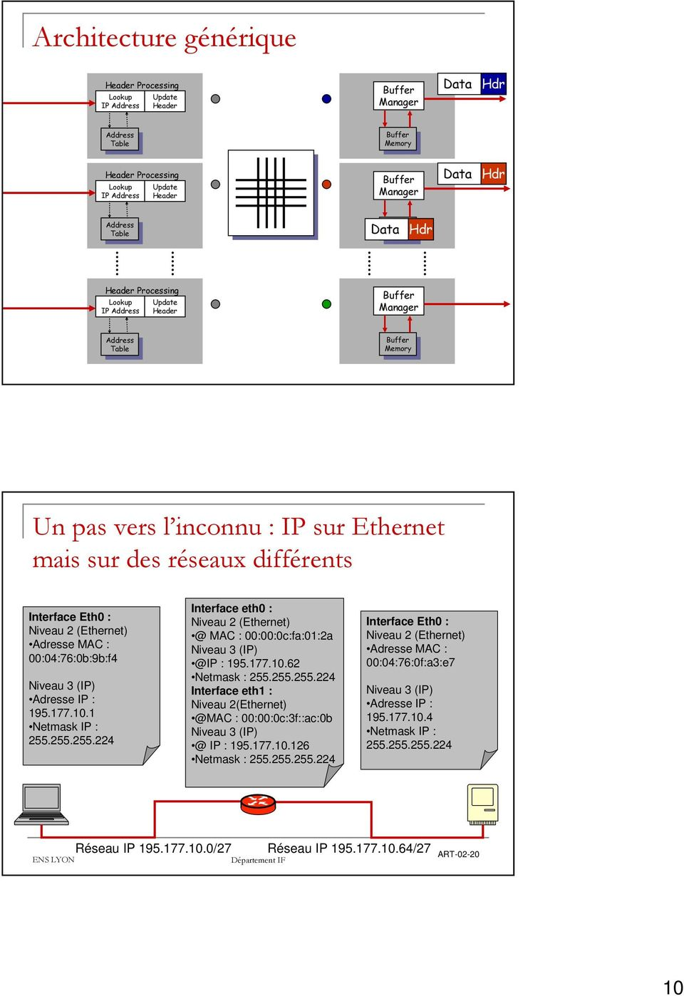 Address Table Table Buffer Buffer Memory Memory ART-02-9 Un pas vers l inconnu : IP sur Ethernet mais sur des réseaux différents Interface Eth0 : Niveau 2 (Ethernet) Adresse MAC : 00:04:76:0b:9b:f4