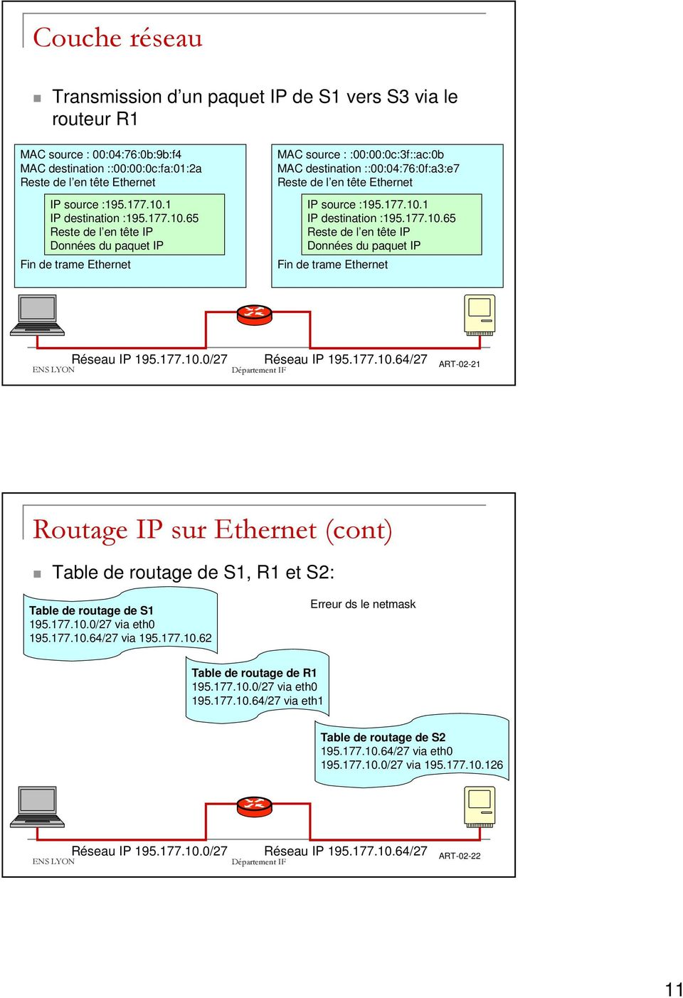 77.0.65 Reste de l en tête IP Données du paquet IP Fin de trame Ethernet Réseau IP 95.77.0.0/27 Réseau IP 95.77.0.64/27 ART-02-2 Routage IP sur Ethernet (cont) Table de routage de S, R et S2: Table de routage de S 95.