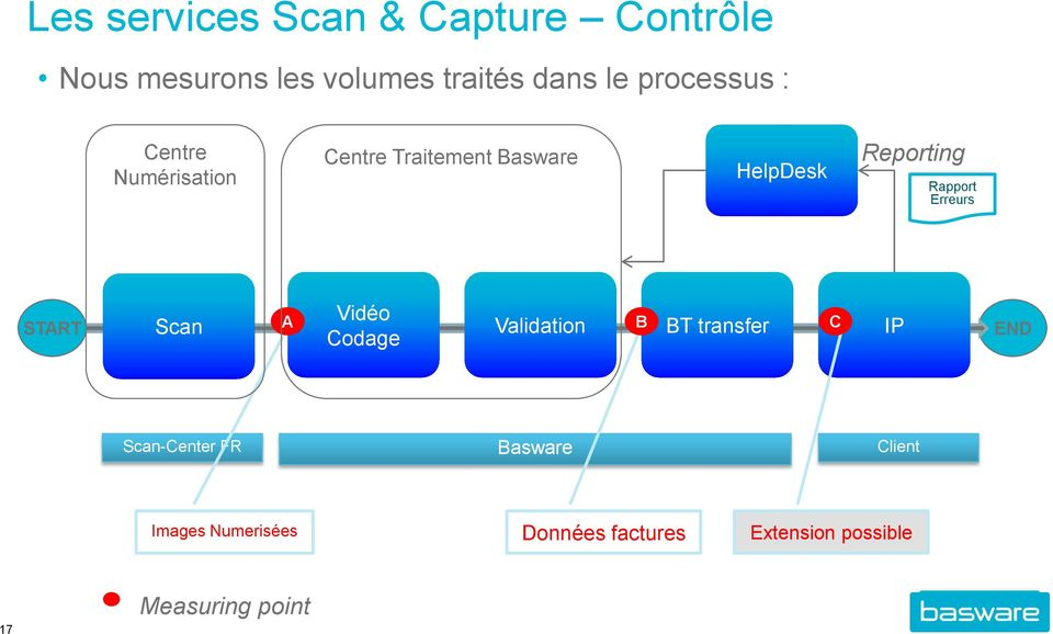Rapport Erreurs START Scan A Vidéo Codage Validation B BT transfer C IP END