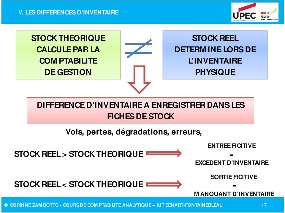 dégradations, erreurs, STOCK REEL > STOCK THEORIQUE STOCK REEL < STOCK THEORIQUE ENTREE FICITIVE = EXCEDENT D
