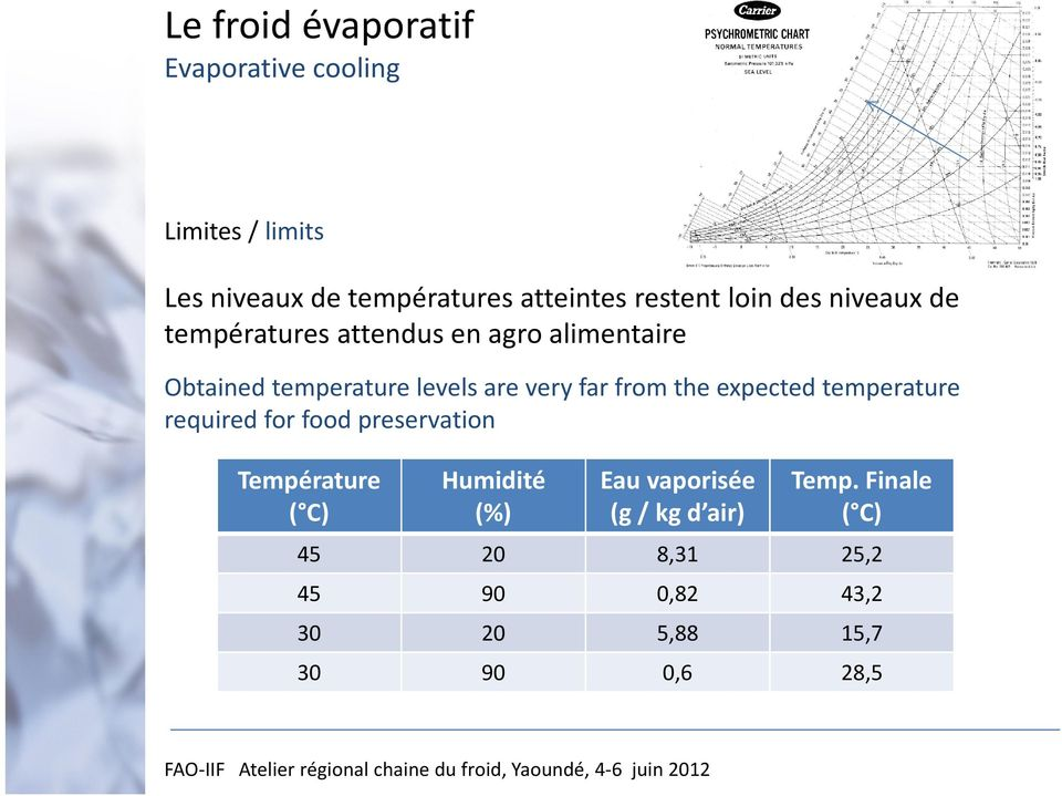 very far from the expected temperature required for food preservation Température ( C) Humidité (%)