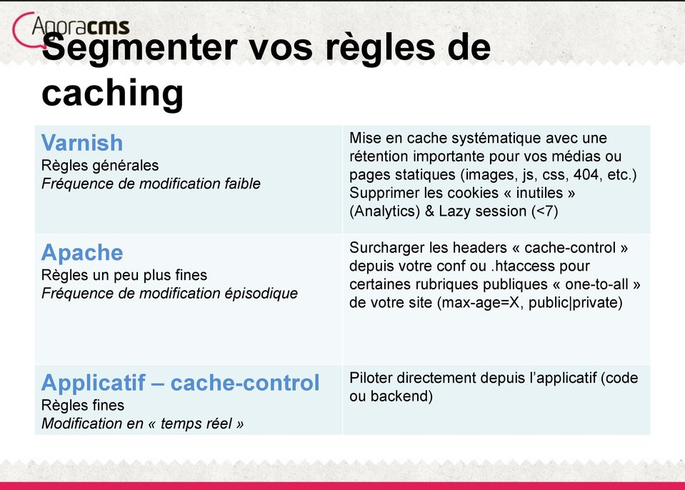 ) Supprimer les cookies «inutiles» (Analytics) & Lazy session (<7) Surcharger les headers «cache-control» depuis votre conf ou.