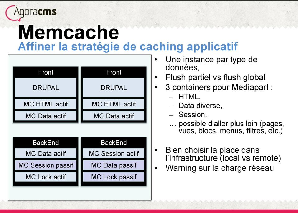 passif données, Flush partiel vs flush global 3 containers pour Médiapart : HTML, Data diverse, Session.