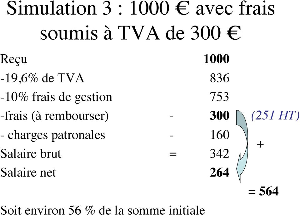 rembourser) - 300 - charges patronales - 160 Salaire brut =
