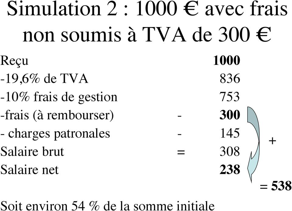 rembourser) - 300 - charges patronales - 145 Salaire brut =