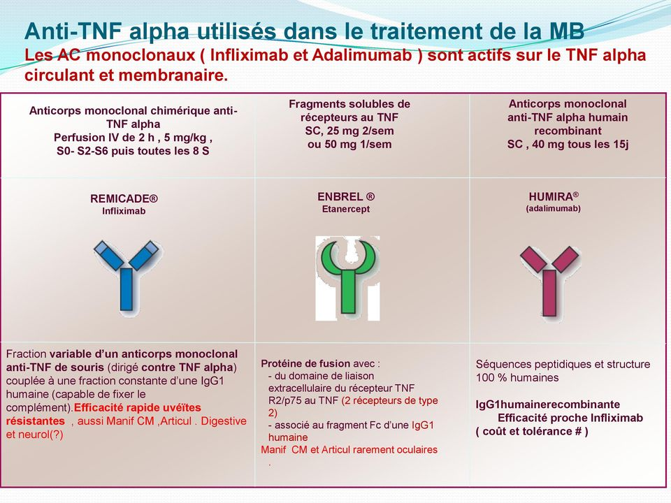 anti-tnf alpha humain recombinant SC, 40 mg tous les 15j REMICADE Infliximab ENBREL Etanercept HUMIRA (adalimumab) Fraction variable d un anticorps monoclonal anti-tnf de souris (dirigé contre TNF
