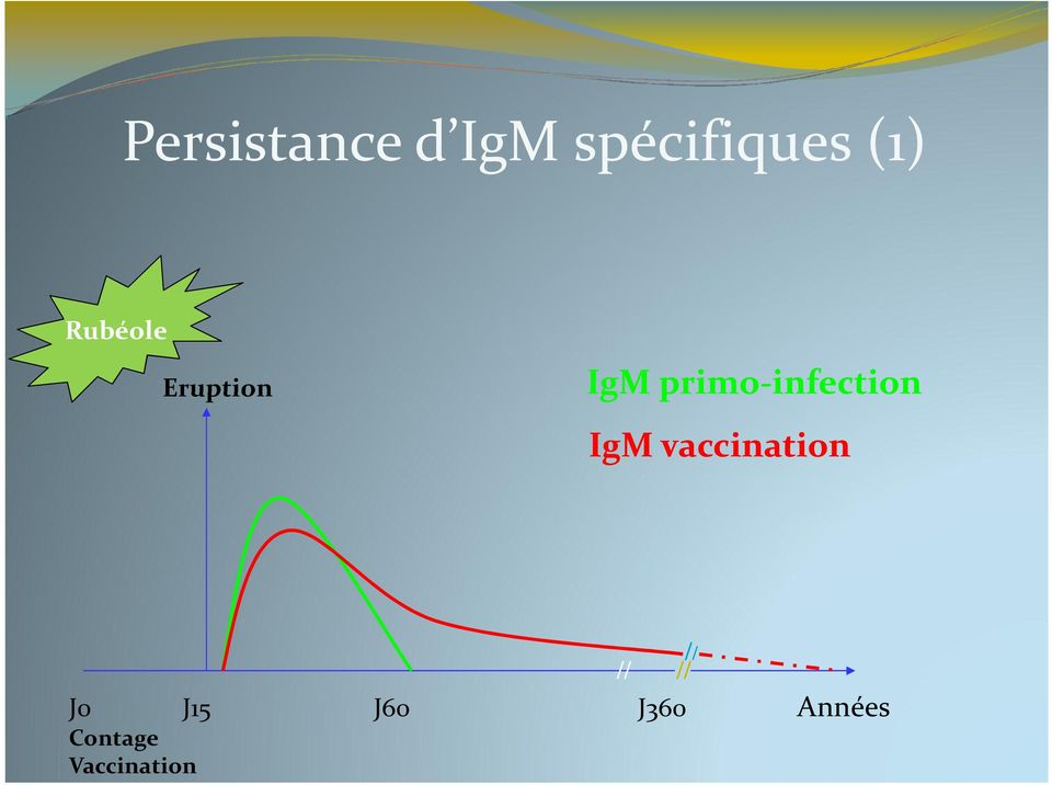 infection IgM vaccination // // //