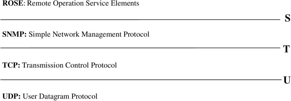 Management Protocol TCP: Transmission