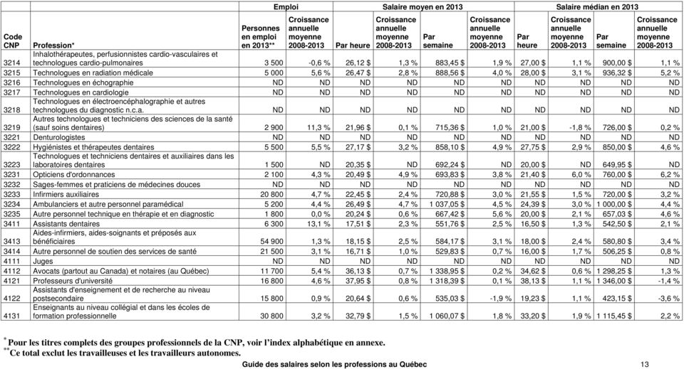 5,2 % 3216 Technologues en échographie ND ND ND ND ND ND ND ND ND ND 3217 Technologues en cardiologie ND ND ND ND ND ND ND ND ND ND 3218 Technologues en électroencéphalographie et autres technologues