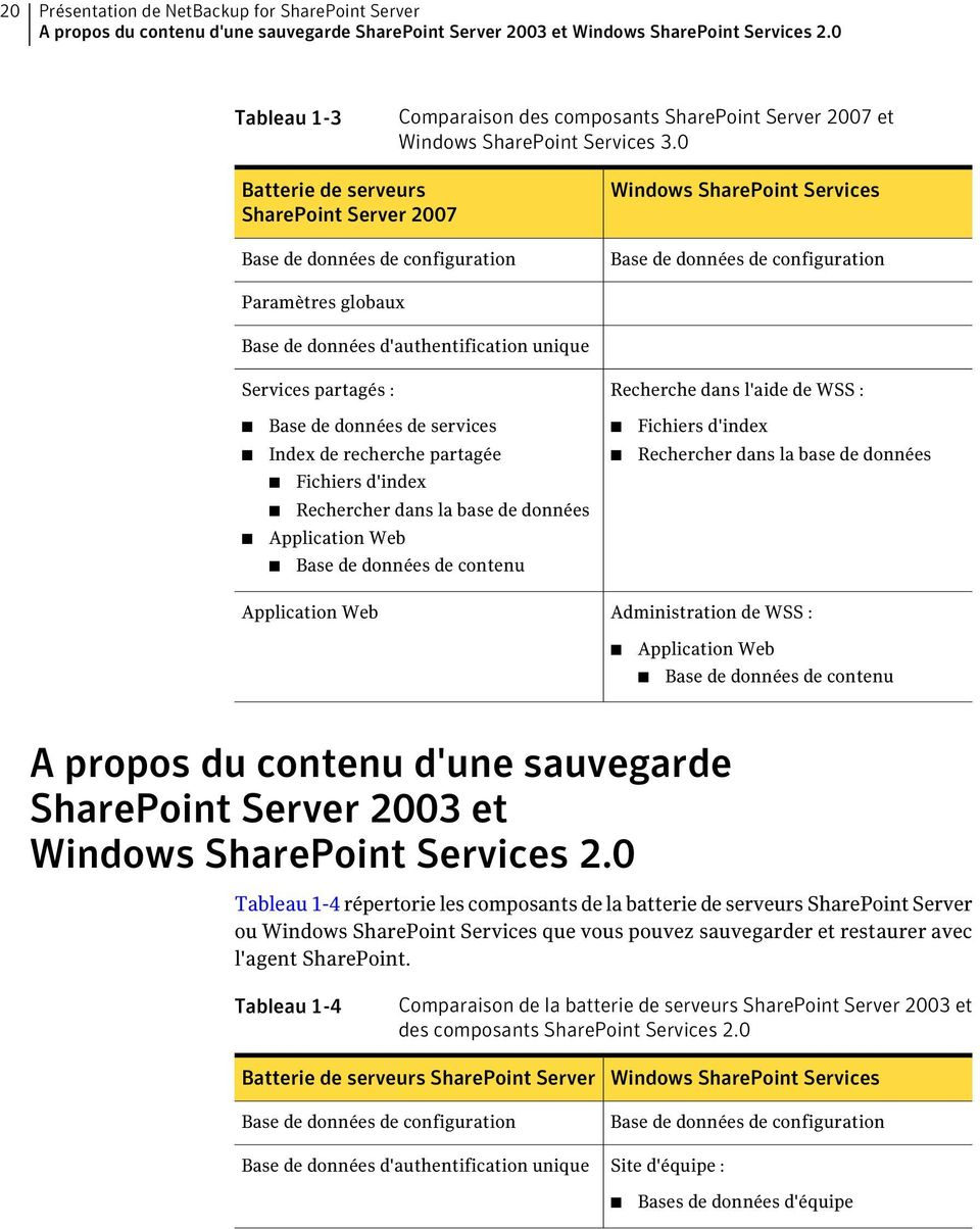 0 Batterie de serveurs SharePoint Server 2007 Base de données de configuration Windows SharePoint Services Base de données de configuration Paramètres globaux Base de données d'authentification