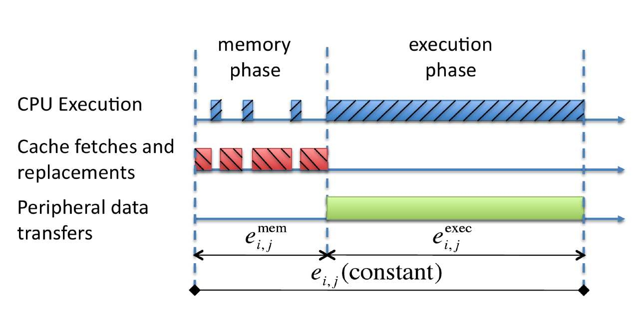 Current solutions PREM (predictable execution model) - R. Pellizzoni, E. Betti, S. Bak, G. Yao, J. Criswell, M. Caccamo, and R. Kegley.A predictable execution model for COTS-based embedded systems.