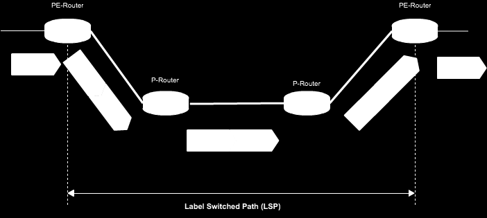 Figure 3.13 Le label Switched path (LSP)