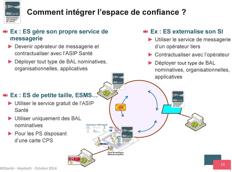 nominatives, organisationnelles, applicatives Ex : ES externalise son SI Utiliser le service de messagerie d un opérateur tiers
