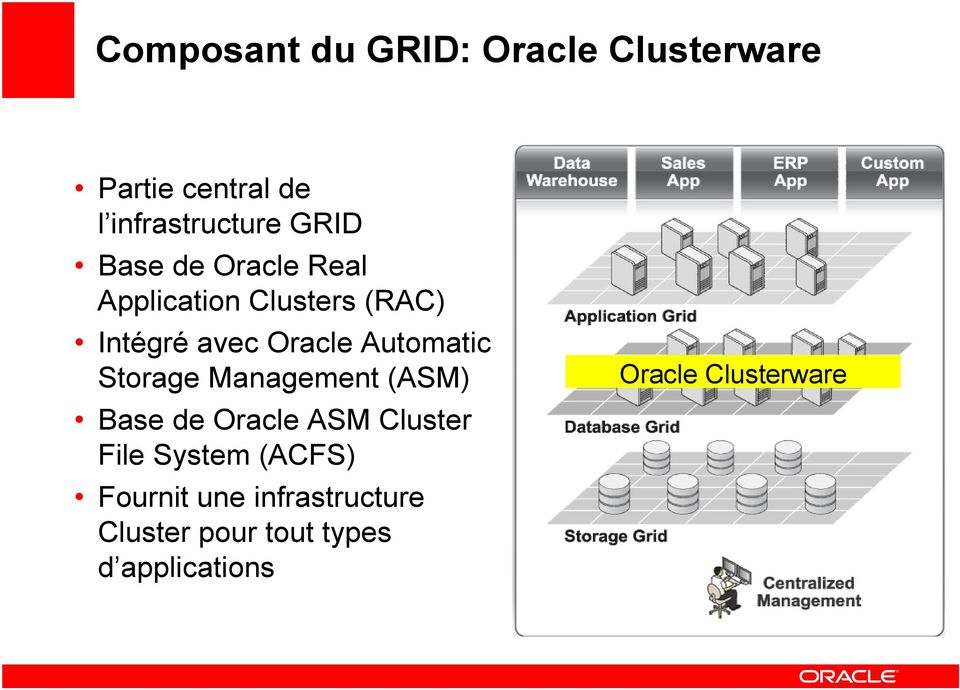 Storage Management (ASM) Base de Oracle ASM Cluster File System (ACFS)