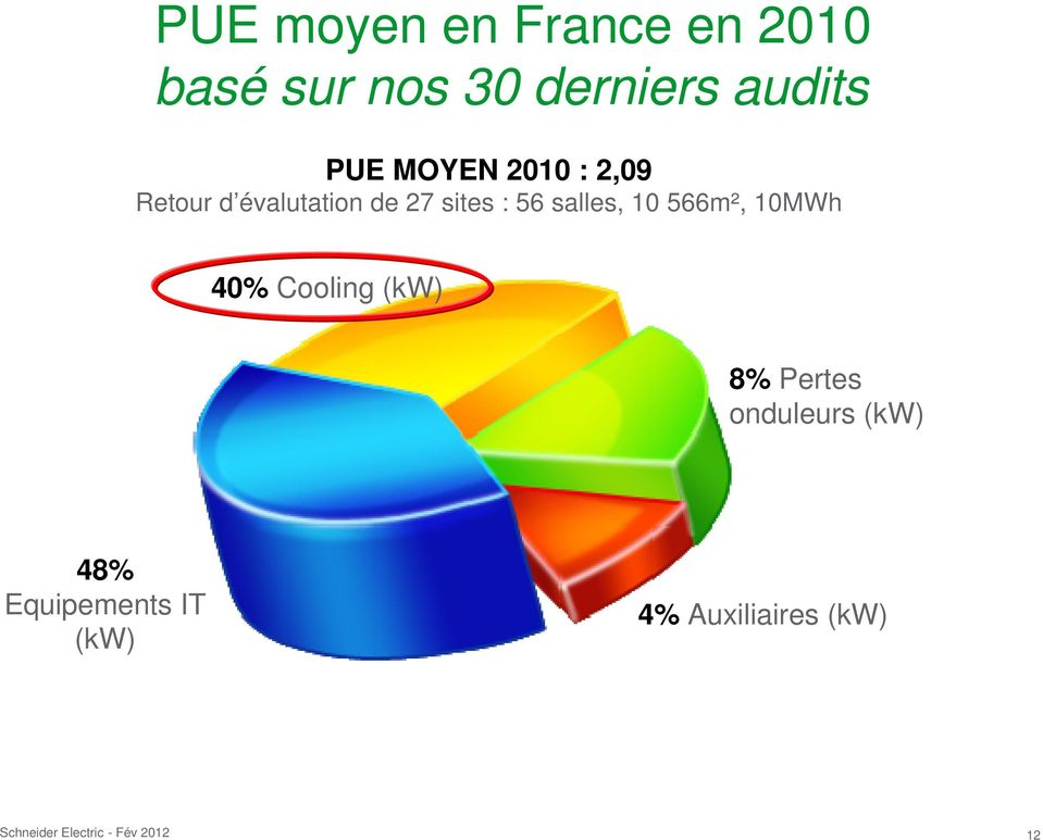 sites : 56 salles, 10 566m², 10MWh 40% Cooling (kw) 8%