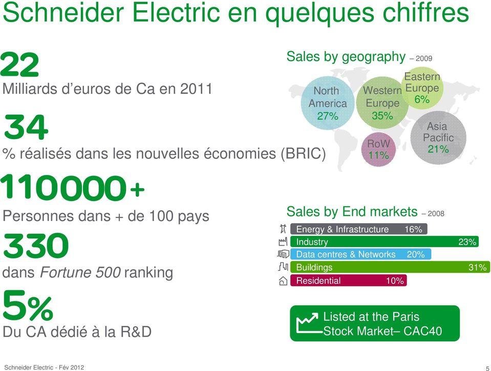 Personnes dans + de 100 pays dans Fortune 500 ranking Sales by End markets 2008 Energy & Infrastructure 16%