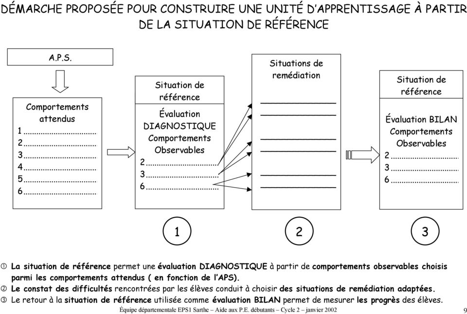 .. Situations de remédiation Situation de référence Évaluation BILAN Comportements Observables... 3... 6.