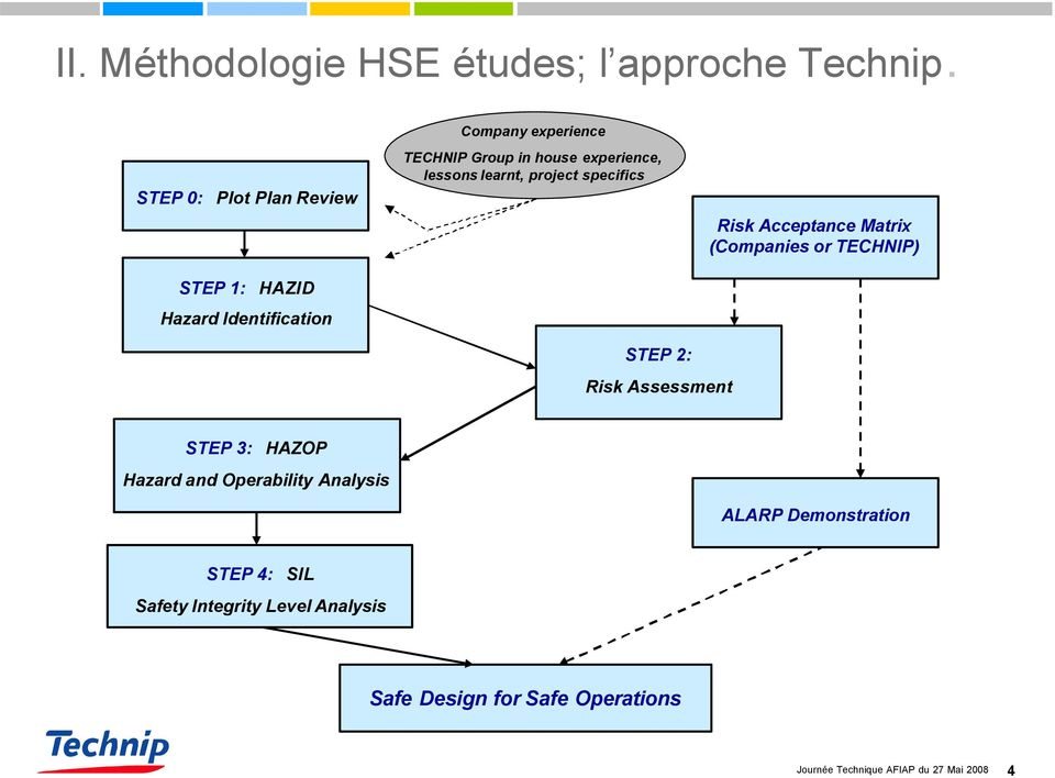 experience, lessons learnt, project specifics Risk Acceptance Matrix (Companies or TECHNIP) STEP 2: