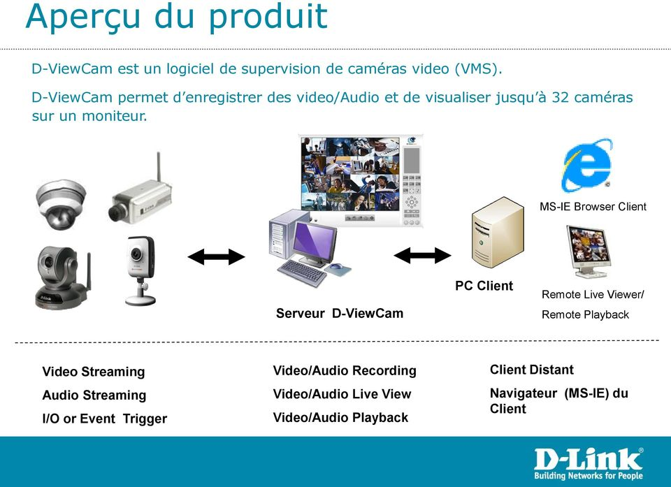 MS-IE Browser Client Serveur D-ViewCam PC Client Remote Live Viewer/ Remote Playback Video Streaming Audio