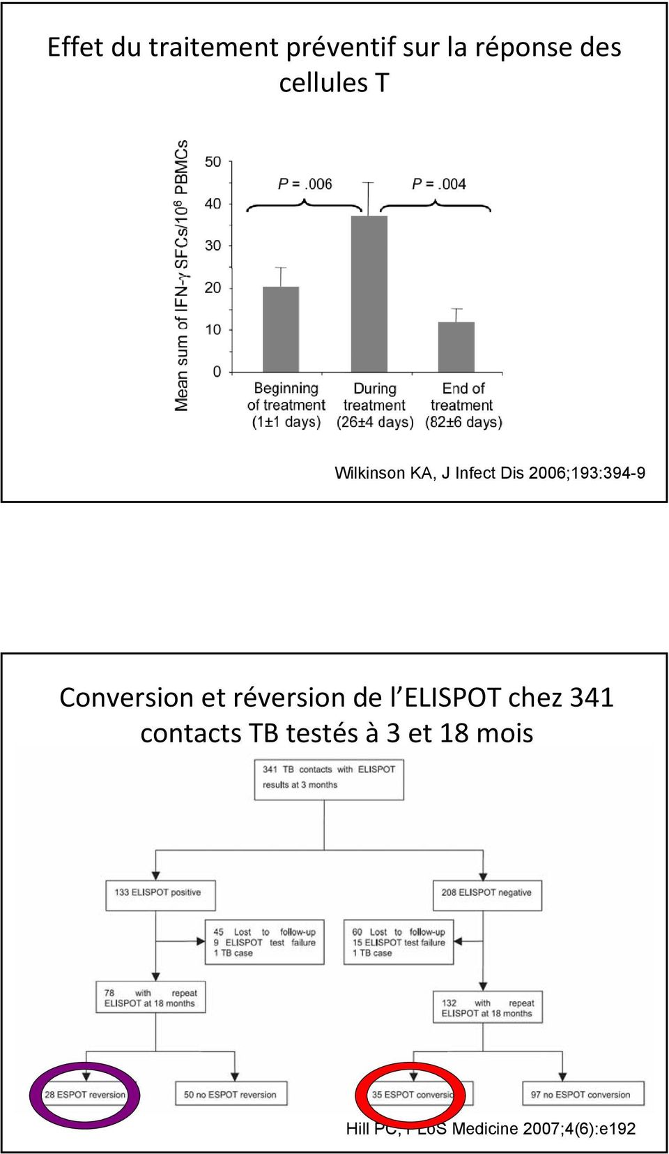 Conversion et réversion de l ELISPOT chez 341 contacts